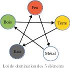 la loi de domination des 5 éléments